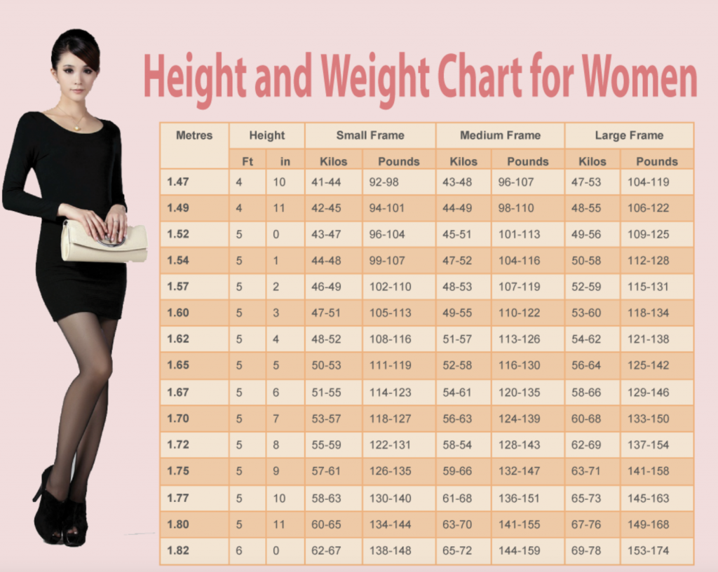 healthy weight for women